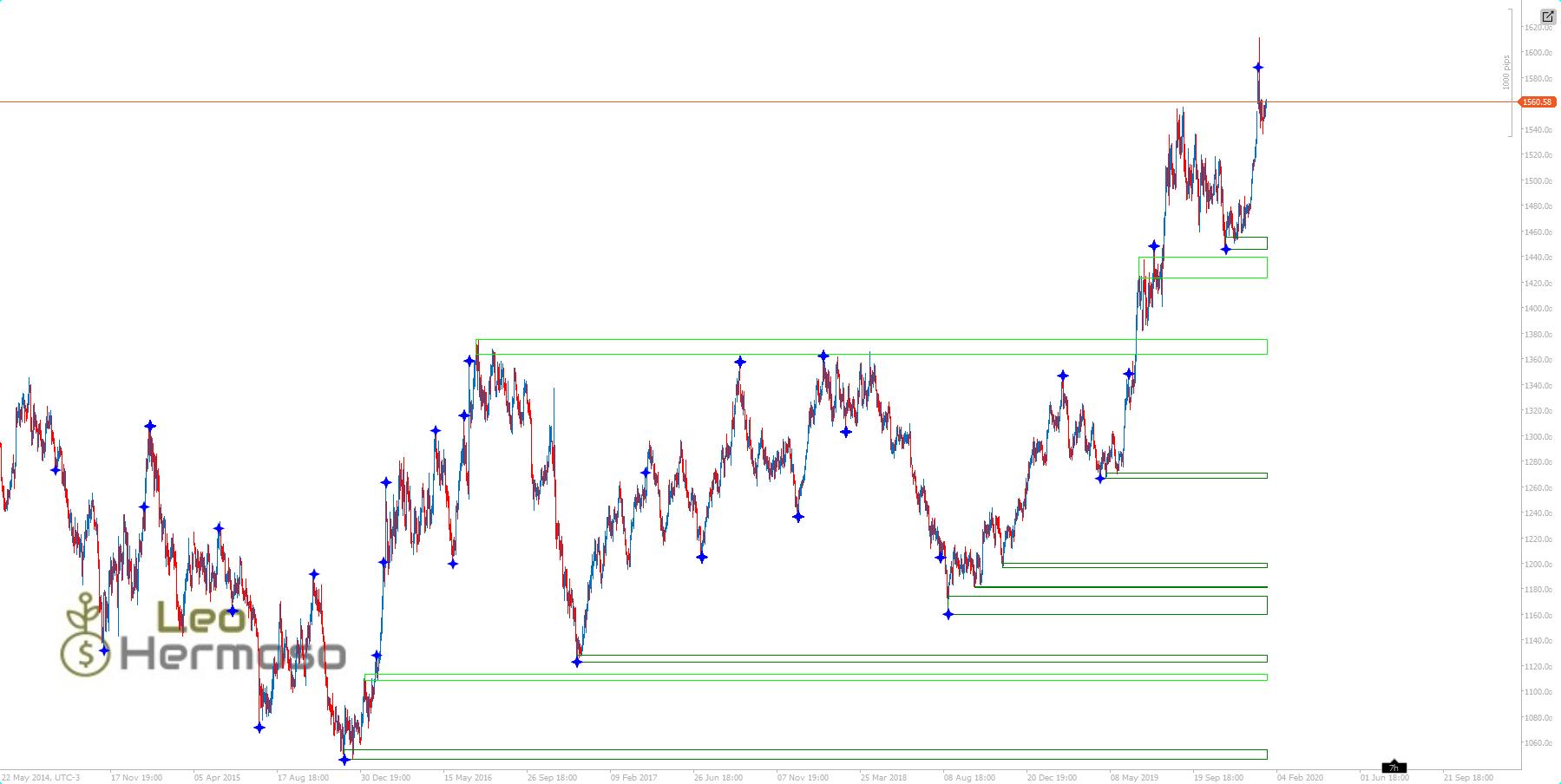 Supply and Demand Zones cTrader Indicator