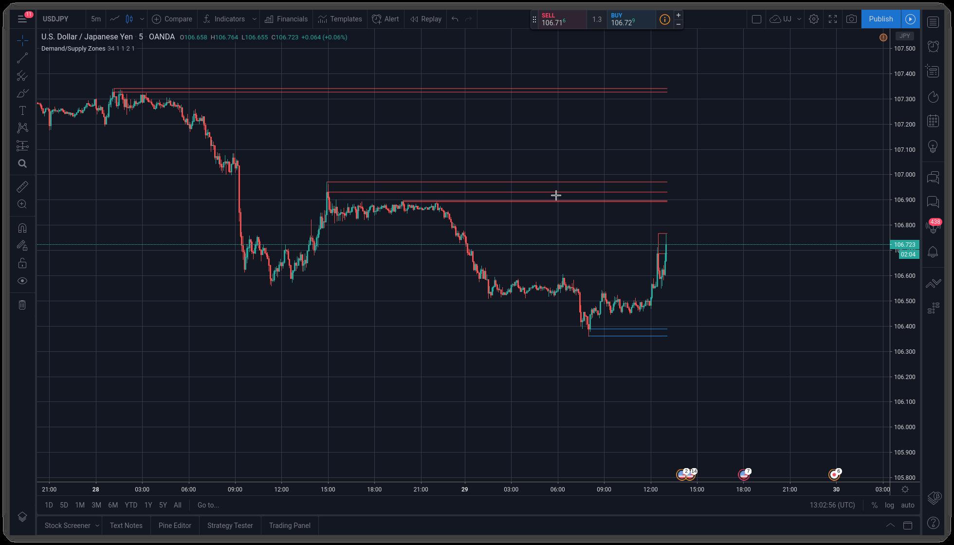 TradingView Supply/Demand Zones Indicator