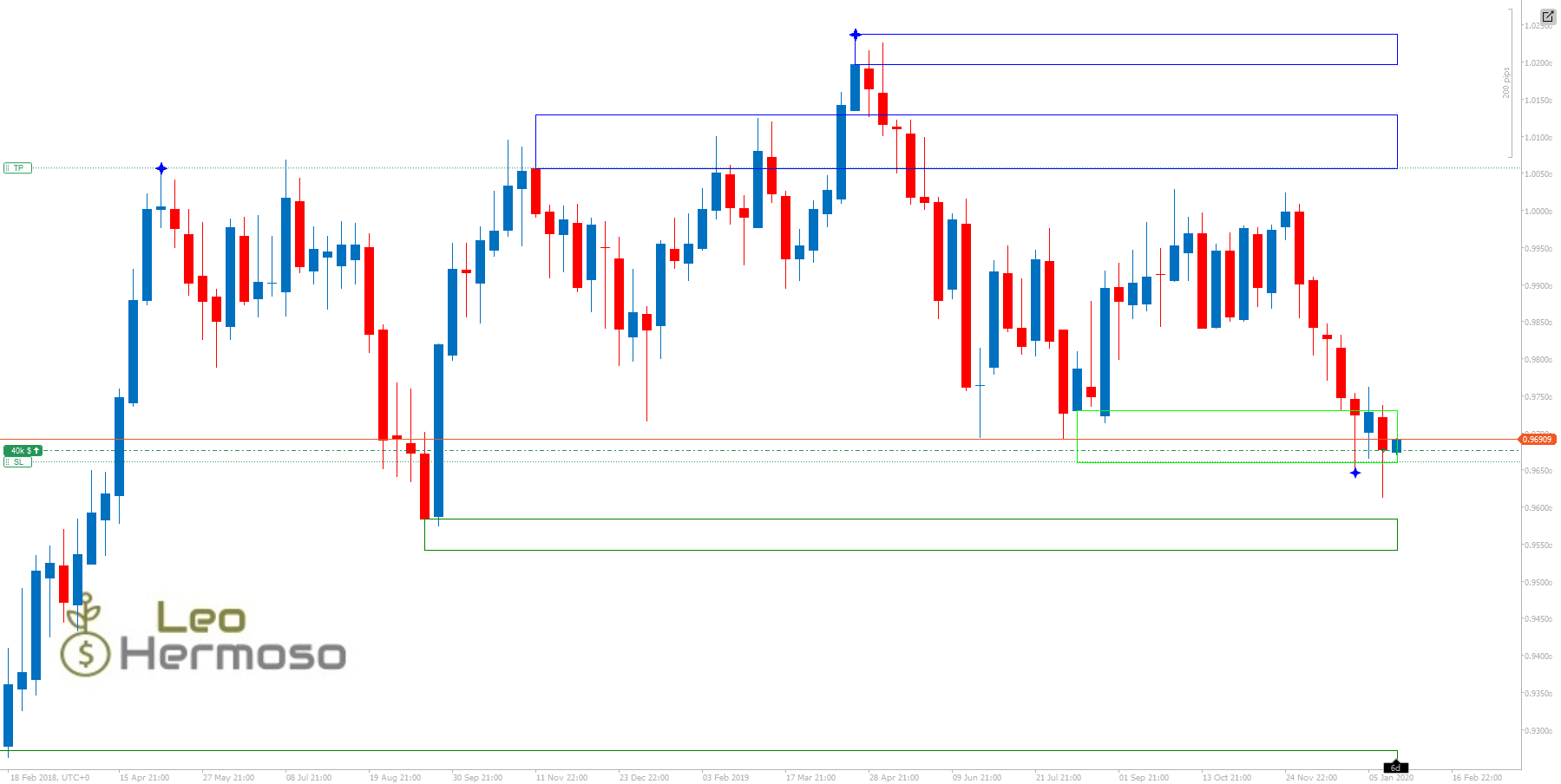 Forex COT USDCHF